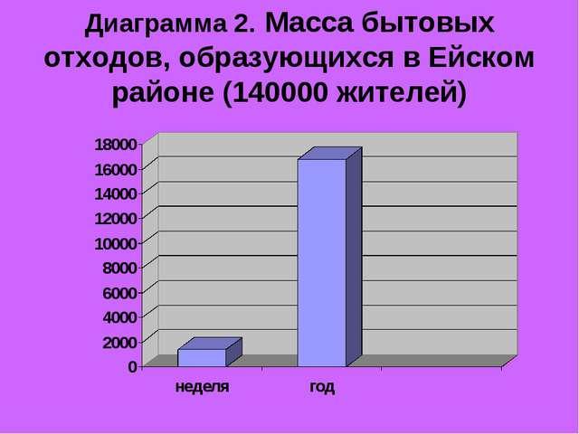 Диаграмма 2. Масса бытовых отходов, образующихся в Ейском районе (140000 жите...
