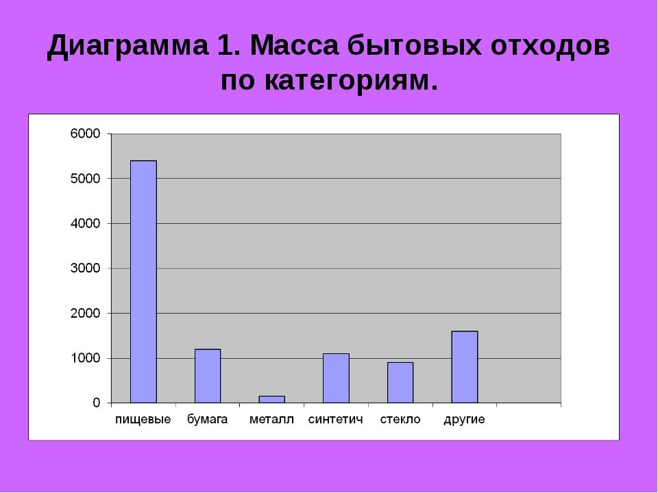 Диаграмма 1. Масса бытовых отходов по категориям.