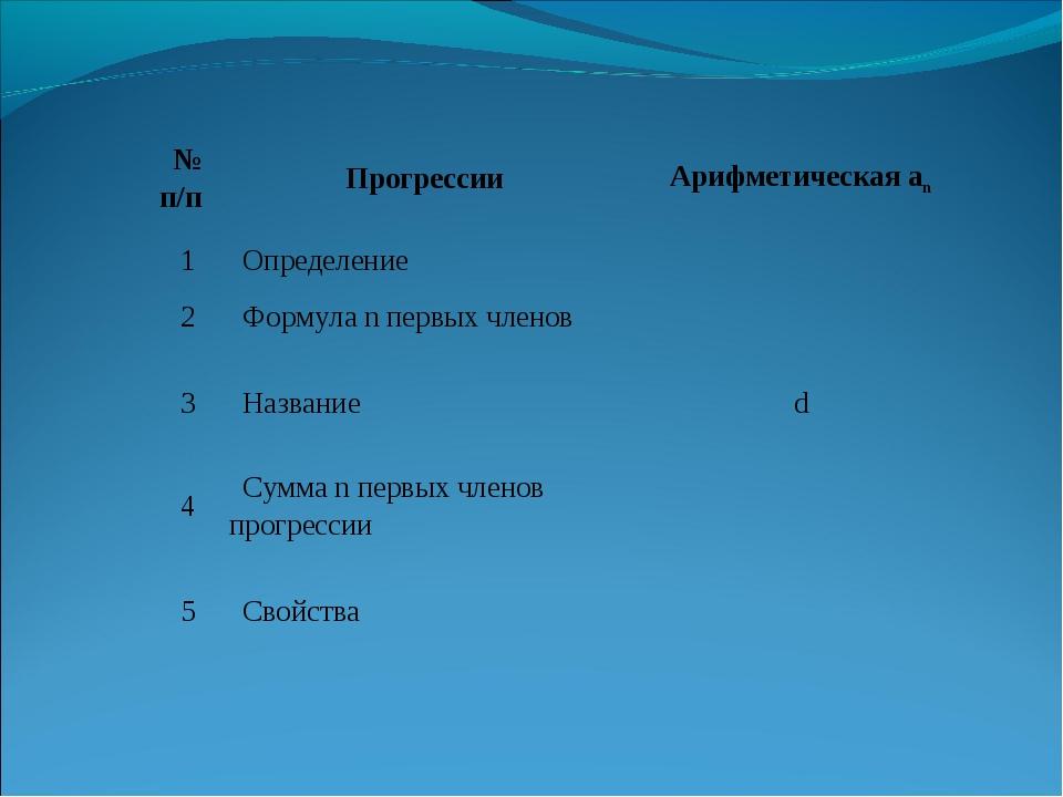 № п/пПрогрессииАрифметическая an 1Определение 2Формула n первых членов...