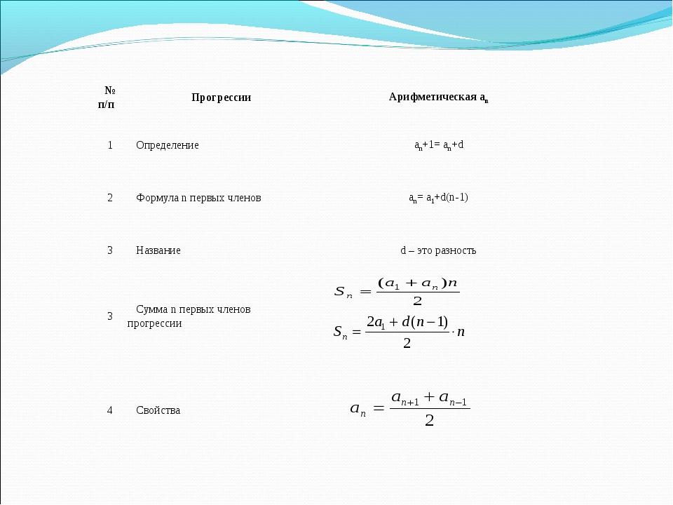 № п/пПрогрессииАрифметическая an 1Определение an+1= an+d 2Формула n перв...