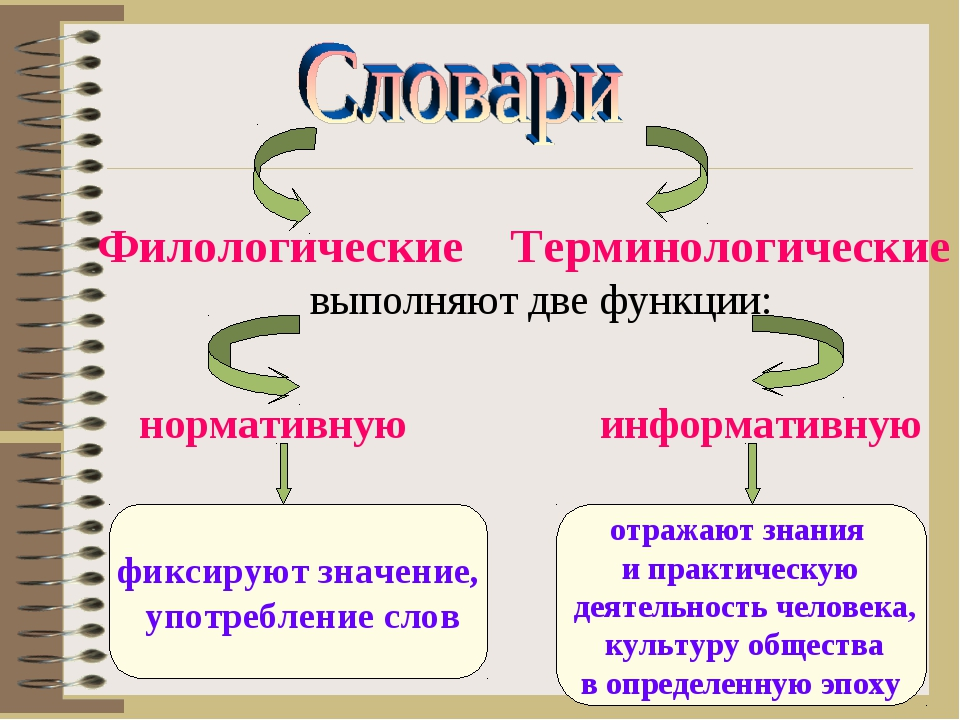 Филологические Терминологические выполняют две функции: нормативную информати...
