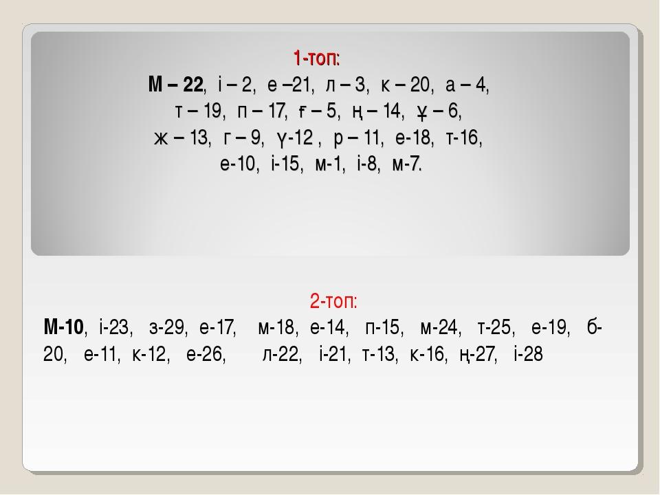 1-топ: М – 22, і – 2, е –21, л – 3, к – 20, а – 4, т – 19, п – 17, ғ – 5, ң...