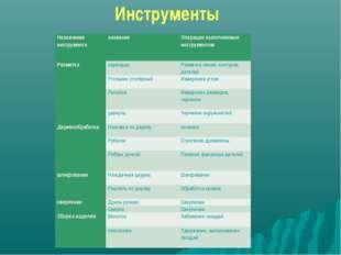 Инструменты Назначение инструментаназваниеОперации выполняемые инструментом