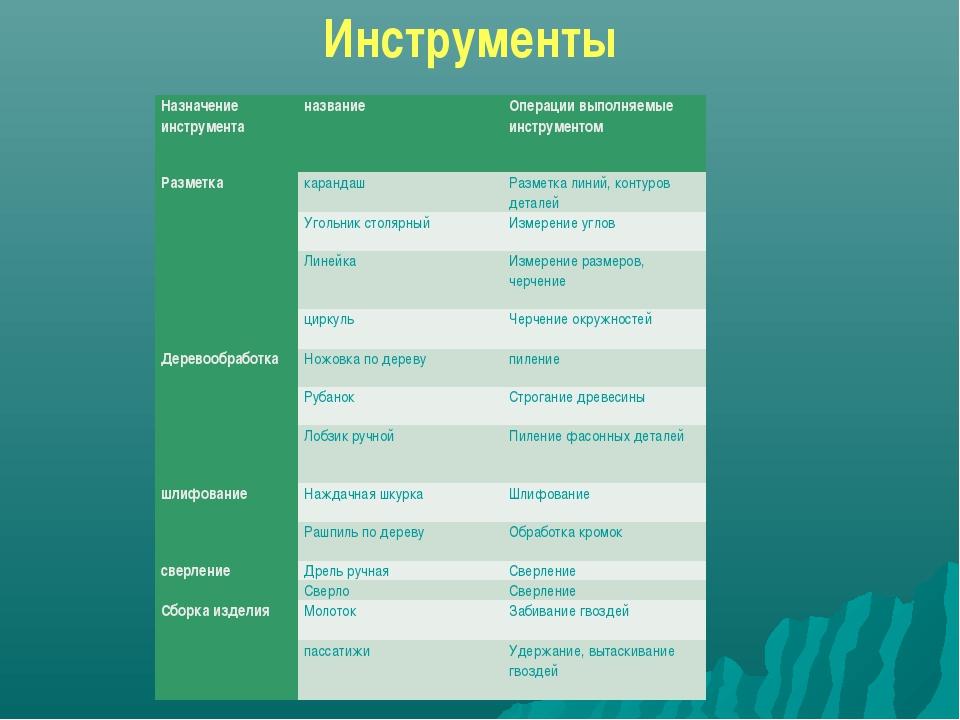 Инструменты Назначение инструментаназваниеОперации выполняемые инструментом...