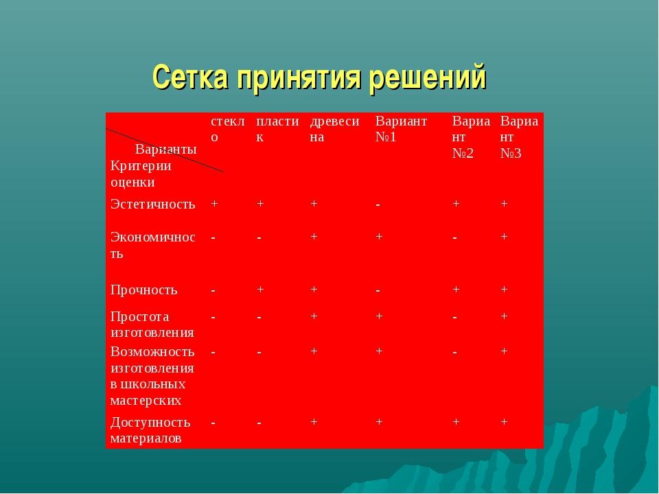 Сетка принятия решений  Варианты Критерии оценкистеклопластикдревесинаВа...