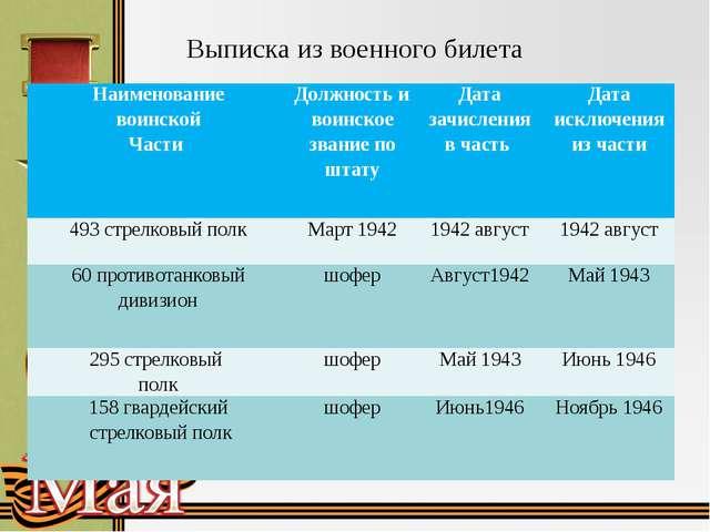 Выписка из военного билета Наименование воинской Части Должность и воинское з...