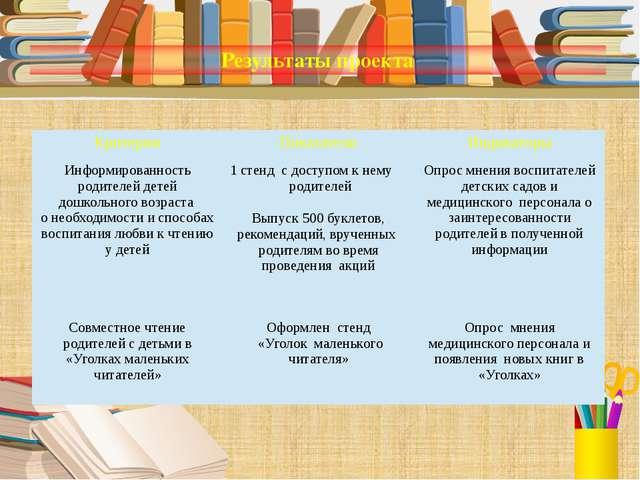 Результаты проекта Критерии Показатели Индикаторы Информированностьродителей...
