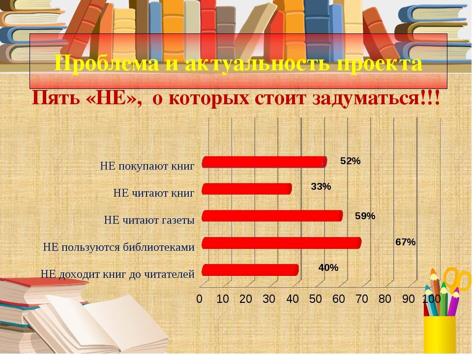 Проблема и актуальность проекта Пять «НЕ», о которых стоит задуматься!!! 67%...