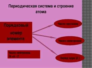 Периодическая система и строение атома Порядковый номер элемента Число протон