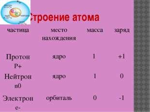 Строение атома частица место нахождения масса заряд Протон P+ ядро 1 +1 Нейт