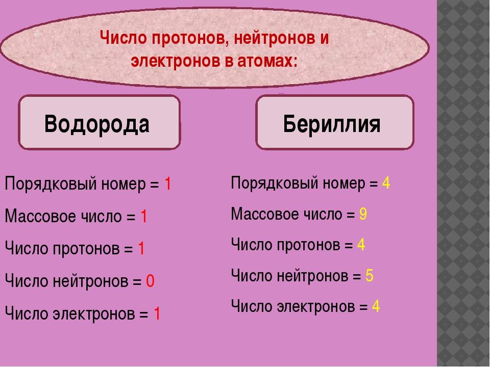 Порядковый номер = 4 Массовое число = 9 Число протонов = 4 Число нейтронов =...