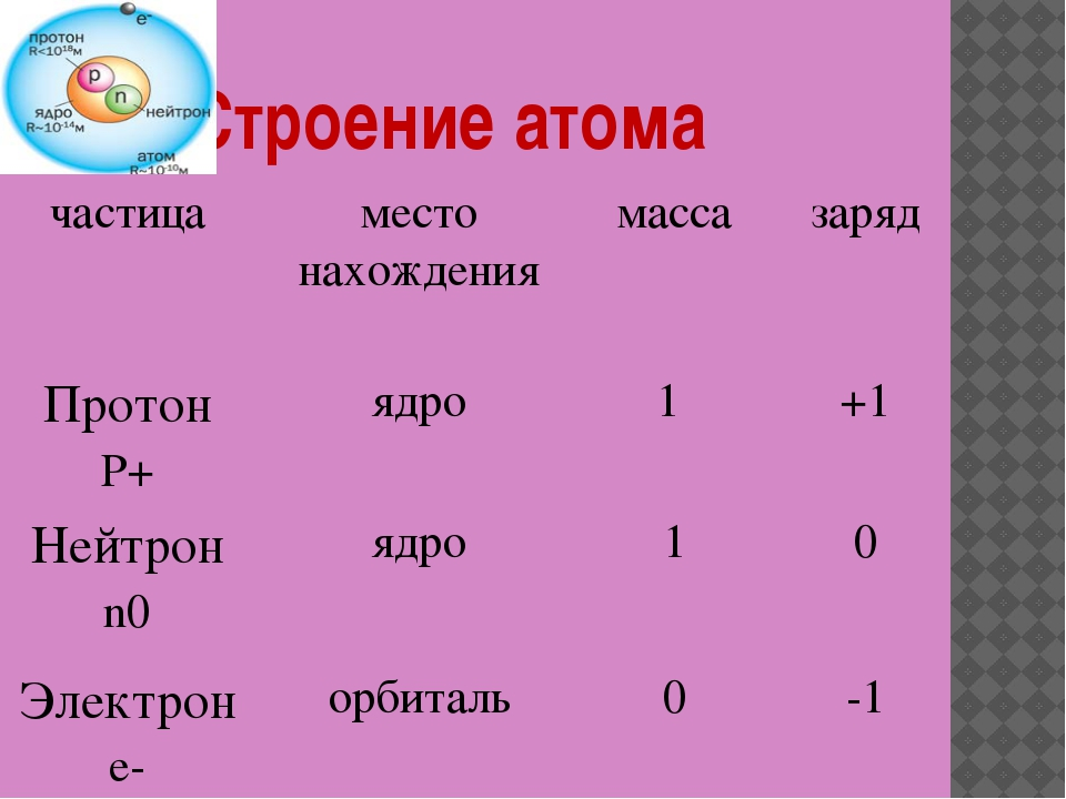 Строение атома частица место нахождения масса заряд Протон P+ ядро 1 +1 Нейт...