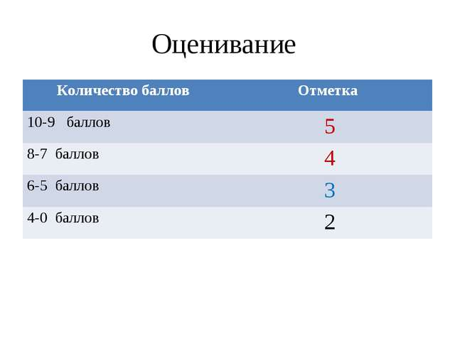 Оценивание Количество баллов Отметка 10-9 баллов5 8-7 баллов4 6-5 баллов3...