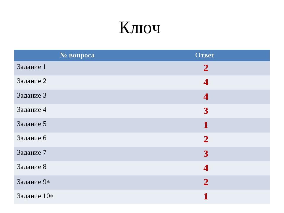 Ключ № вопроса Ответ Задание 12 Задание 24 Задание 34 Задание 43 Задание...
