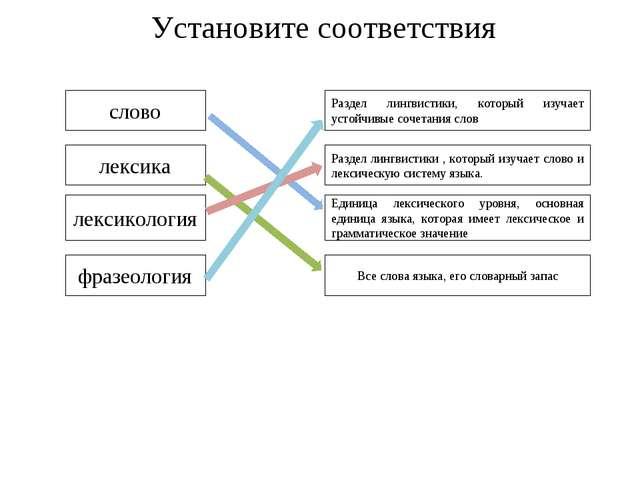 Установите соответствия слово лексика лексикология фразеология Все слова язык...