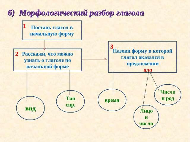 б) Морфологический разбор глагола Поставь глагол в начальную форму Расскажи,...
