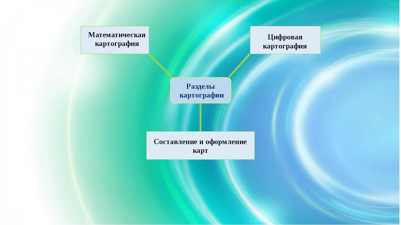 Разделы картографии Математическая картография Составление и оформление карт...