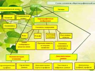 Схема элементов общегеографической карты Математическая основа Легенда Компо