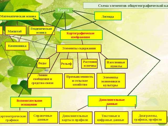 Схема элементов общегеографической карты Математическая основа Легенда Компо...