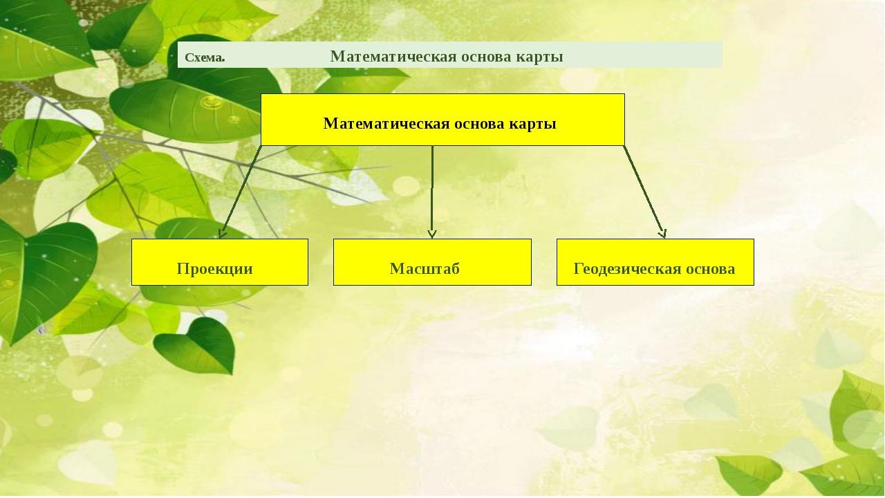 Схема. Математическая основа карты Математическая основа карты Проекции Масш...