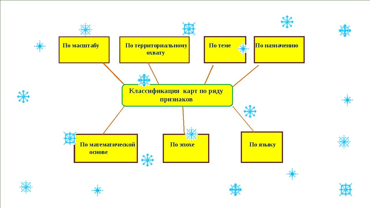 Классификация карт по ряду признаков По масштабу По территориальному По теме...