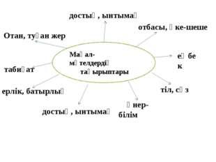 Мақал- мәтелдердің тақырыптары Отан, туған жер еңбек тіл, сөз ерлік, батырлық