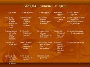 Абайдың даналық сөздері Оқу-білімӨнер туралыЕңбек туралыМахаббат туралыАқ