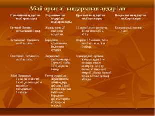 Абай орыс ақындарынан аударған Пушкиннен аударған шығармаларыЛермонтовтан ау