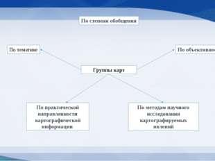 Группы карт По тематике По методам научного исследования картографируемых явл