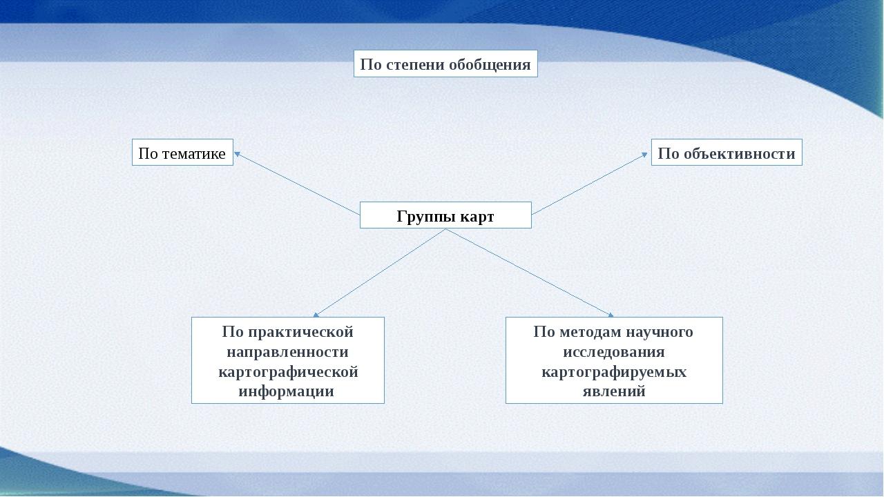 Группы карт По тематике По методам научного исследования картографируемых явл...