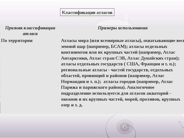 Классификация атласов Признак классификации атласа Примеры использования По т...