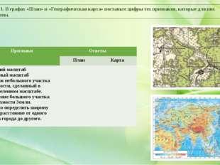 Задание 1. В графах «План» и «Географическая карта» поставьте цифры тех призн