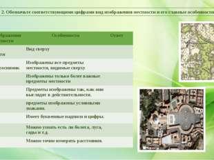 Задание 2. Обозначьте соответствующими цифрами вид изображения местности и ег