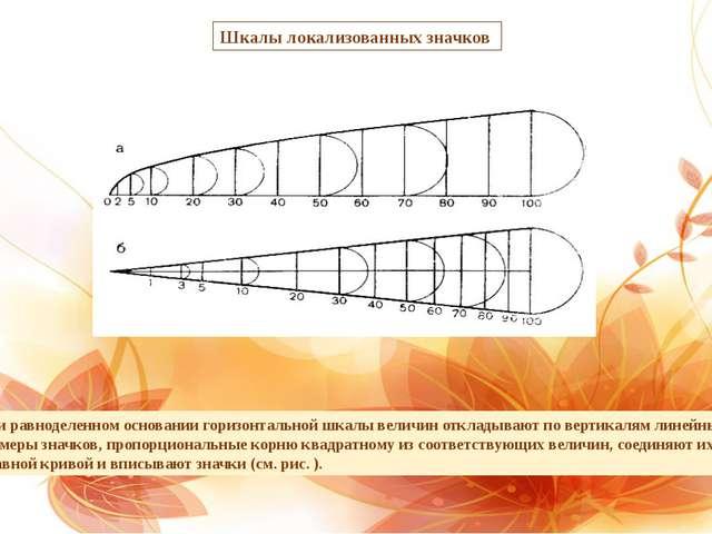 При равноделенном основании горизонтальной шкалы величин откладывают по верти...