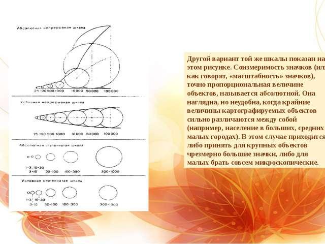 Другой вариант той же шкалы показан на этом рисунке. Соизмеримость значков (и...