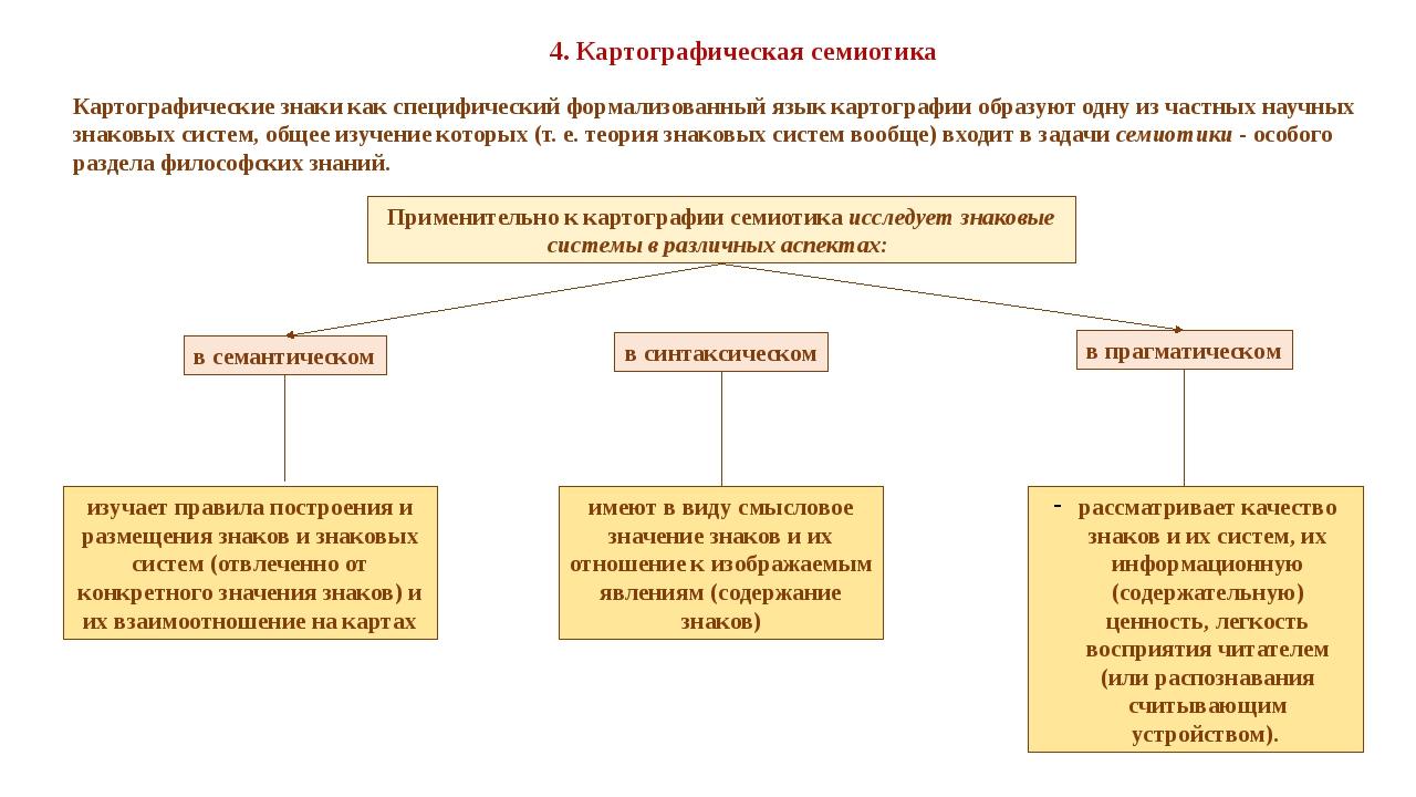 4. Картографическая семиотика Картографические знаки как специфический формал...