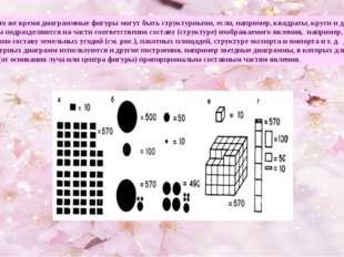 В то же время диаграммные фигуры могут быть структурными, если, например, кв
