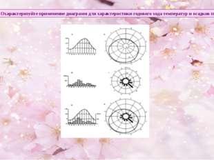 Задание 2. Охарактеризуйте применение диаграмм для характеристики годового хо