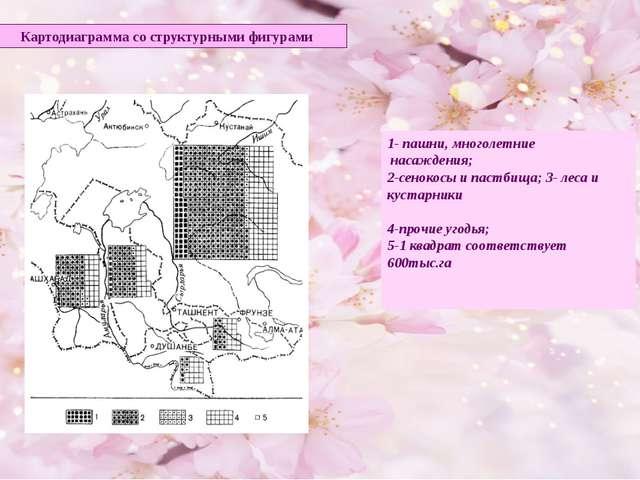 Картодиаграмма со структурными фигурами 1- пашни, многолетние насаждения; 2-с...