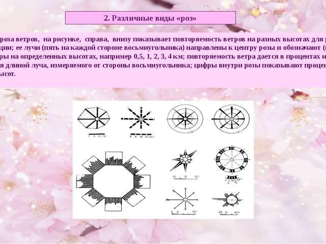 2. Различные виды «роз» Например, роза ветров, на рисунке, справа, внизу пока...