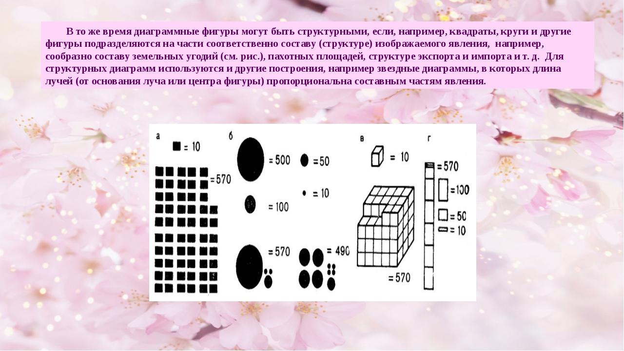 В то же время диаграммные фигуры могут быть структурными, если, например, кв...