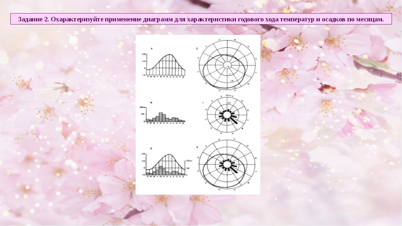 Задание 2. Охарактеризуйте применение диаграмм для характеристики годового хо...