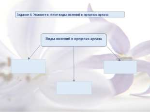 Задание 4. Укажите в схеме виды явлений в пределах ареала Виды явлений в пре