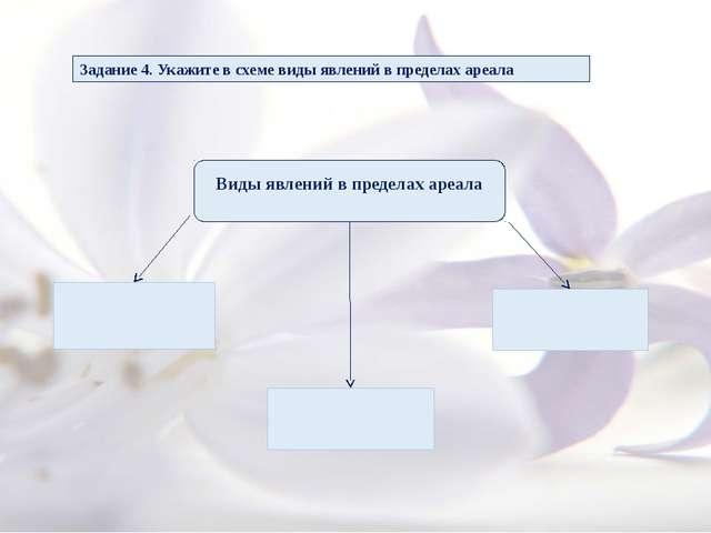 Задание 4. Укажите в схеме виды явлений в пределах ареала Виды явлений в пре...