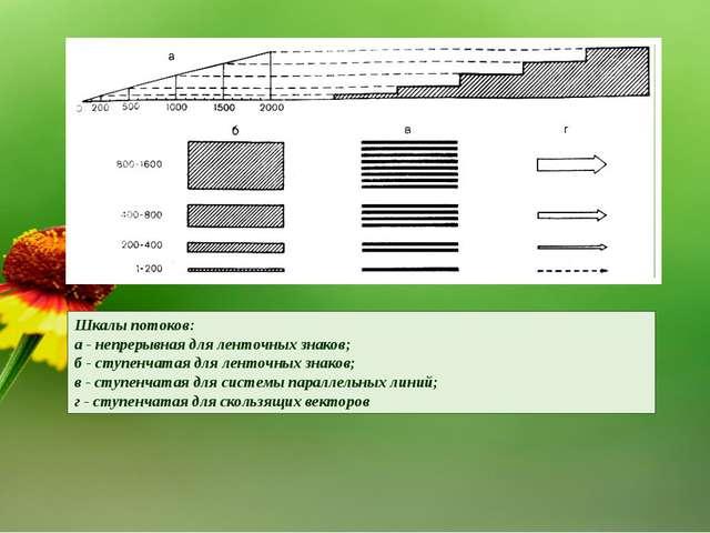 Шкалы потоков: а - непрерывная для ленточных знаков; б - ступенчатая для лент...
