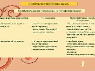 3. Системы и стандартизация знаков. Способы изображения, употребляемые на ге