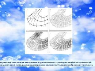 Рисунок поясняет порядок выполнения штрихов на основе глазомерного наброска