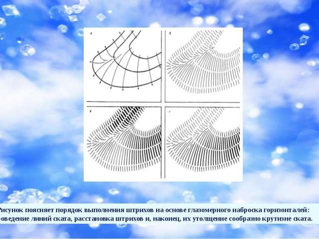 Рисунок поясняет порядок выполнения штрихов на основе глазомерного наброска...
