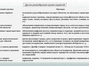 Другая разнообразная группа надписей: Название группы Примеры Пояснительныеп