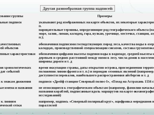 Другая разнообразная группа надписей: Название группы Примеры Пояснительныеп...